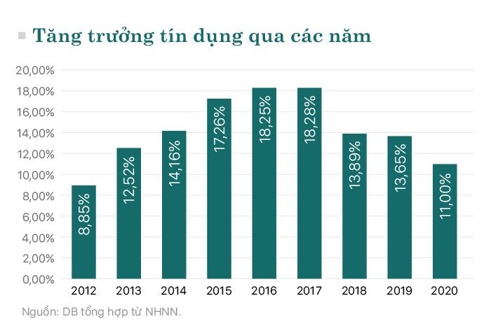 Những điểm nhấn nổi bật ngành ngân hàng trong năm 2020 - Ảnh 3.