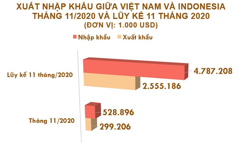 Xuất nhập khẩu Việt Nam và Indonesia tháng 11/2020: Xuất khẩu giày dép các loại tăng 618% - Ảnh 2.
