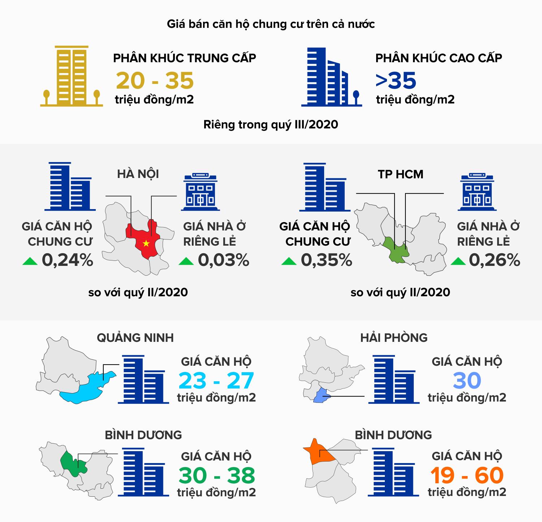 6 điểm nhấn trên thị trường bất động sản năm 2020 - Ảnh 3.
