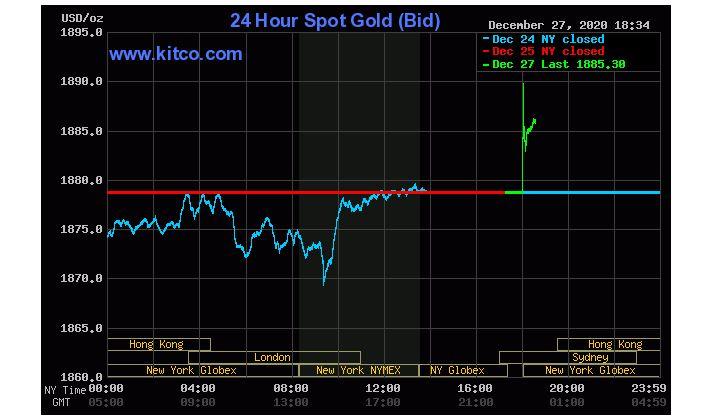Giá vàng hôm nay 28/12: Mở phiên đầu tuần, vàng tăng lên 1.889 USD/ounce - Ảnh 1.