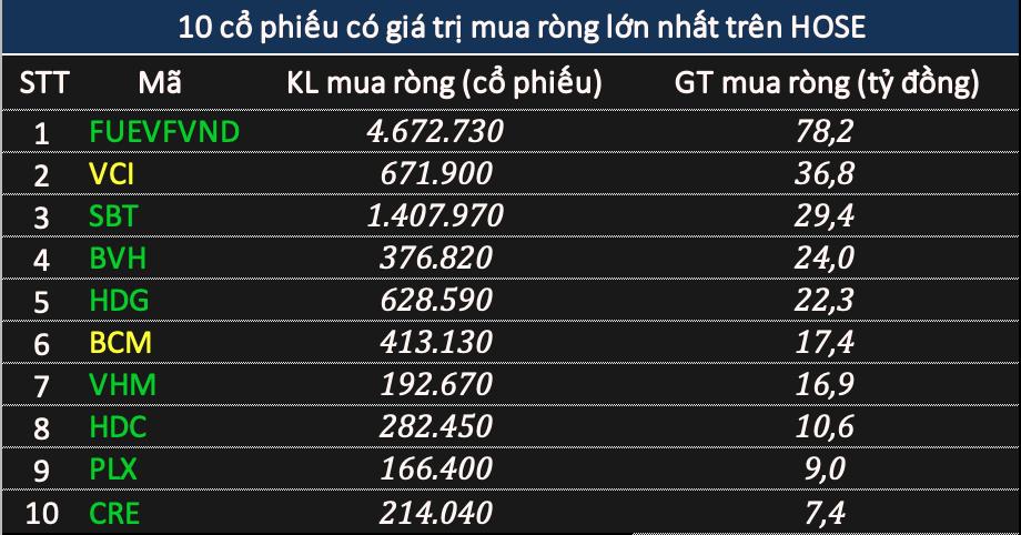Phiên 28/12: Khối ngoại bán ròng hơn 430 tỷ đồng khi VN-Index vượt mốc 1.090 điểm - Ảnh 2.