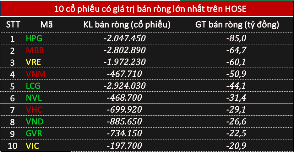 Phiên 28/12: Khối ngoại bán ròng hơn 430 tỷ đồng khi VN-Index vượt mốc 1.090 điểm - Ảnh 1.