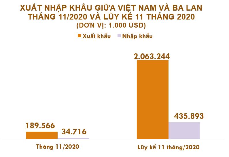 Xuất nhập khẩu Việt Nam và Bỉ tháng 11/2020: Duy trì xuất siêu - Ảnh 2.