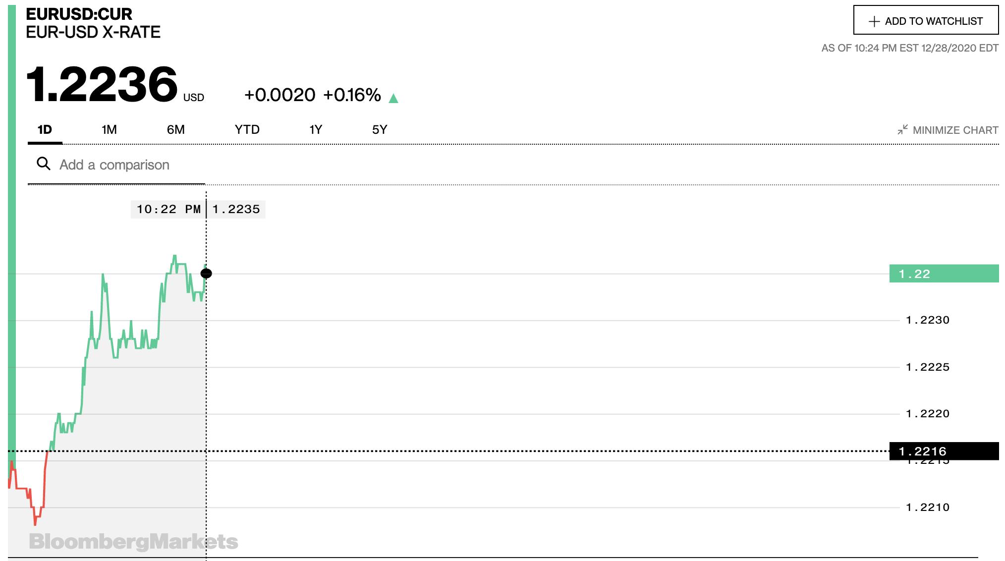 Tỷ giá euro hôm nay 29/12: Đồng loạt tăng tại các ngân hàng trong nước - Ảnh 2.