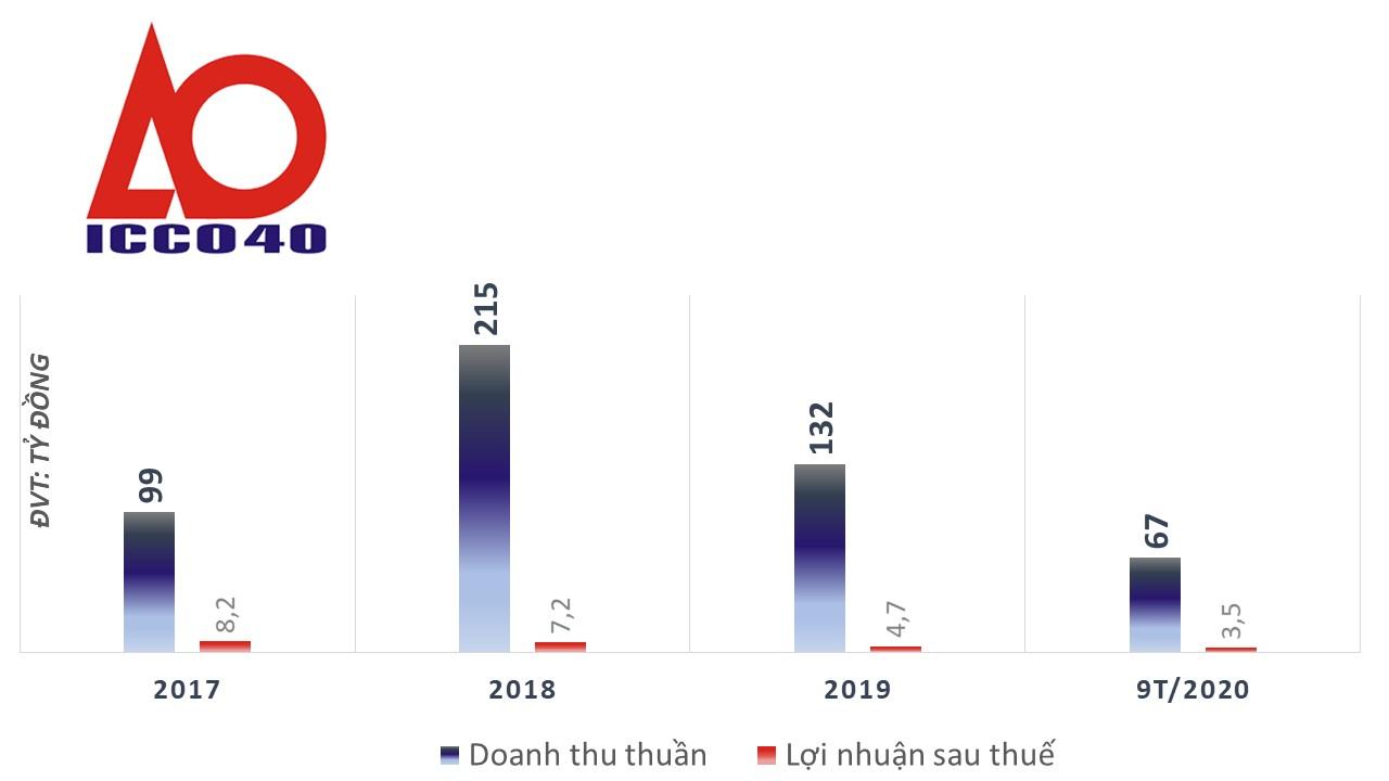 Điểm danh các cổ phiếu xếp hàng chờ lên HNX và UPCoM năm 2021 - Ảnh 1.