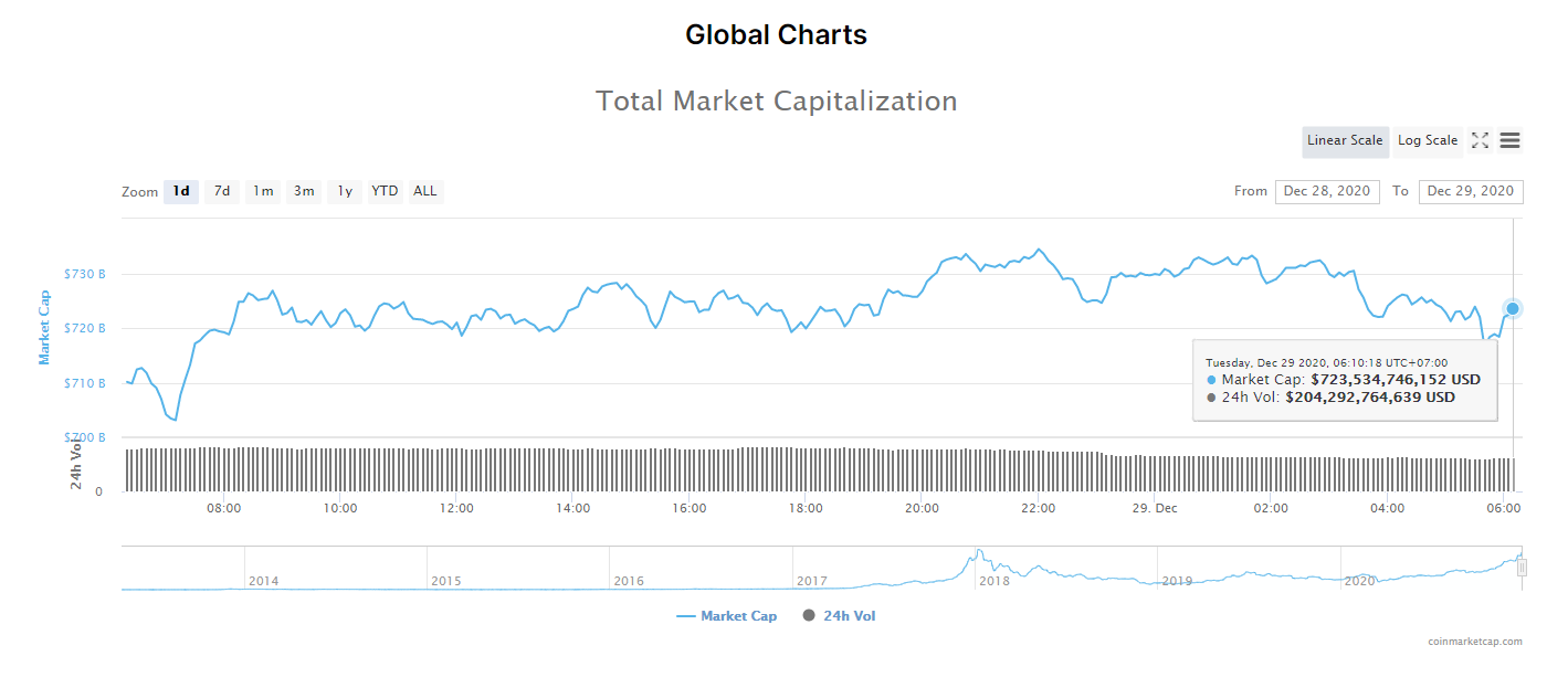 Tổng giá trị thị trường tiền kĩ thuật số và khối lượng giao dịch ngày 29/12. (Nguồn: CoinMarketCap).