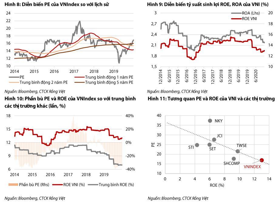 Rồng Việt dự báo VN-Index lên cao nhất 1.271 điểm năm 2021 - Ảnh 1.