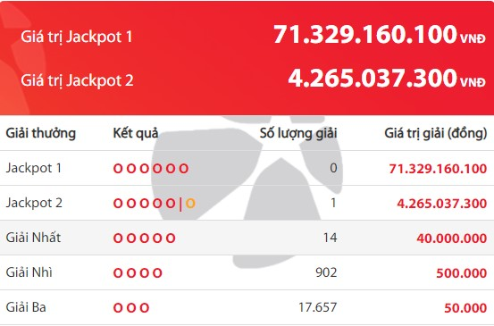 Kết quả Vietlott tuần qua (21/12 - 27/12): Jackpot 2 nổ 2 lần liên tiếp - Ảnh 2.