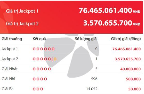 Kết quả Vietlott tuần qua (21/12 - 27/12): Jackpot 2 nổ 2 lần liên tiếp - Ảnh 1.