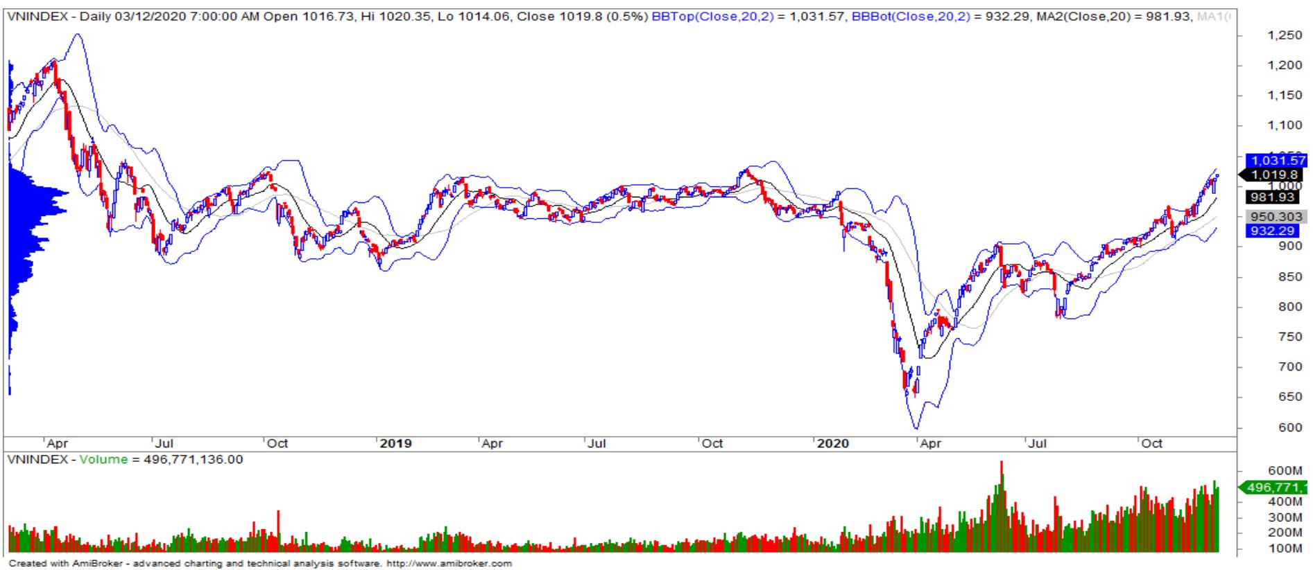 Nhận định thị trường chứng khoán 4/12: Cơ hội vượt mốc tâm lí 1.030 điểm đang rộng mở - Ảnh 1.