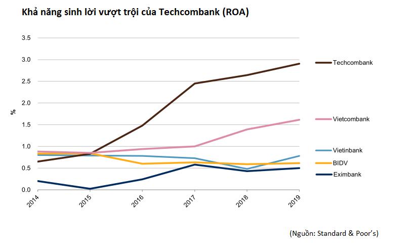 Techcombank giữ vững vị thế ngân hàng tư nhân hàng đầu - Ảnh 3.