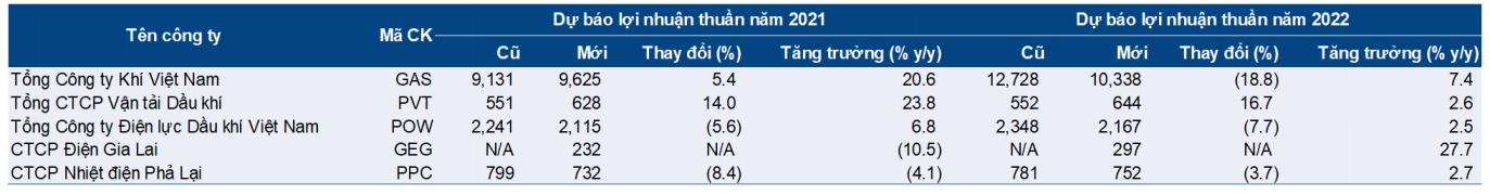 Việt Nam thiếu 5.000 MW/năm, doanh nghiệp ngành điện nào đang chiếm ưu thế? - Ảnh 3.