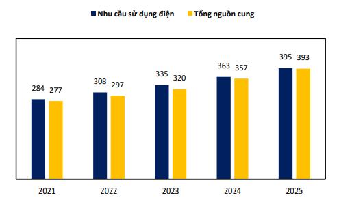 Việt Nam thiếu 5.000 MW/năm, doanh nghiệp ngành điện nào đang chiếm ưu thế? - Ảnh 1.