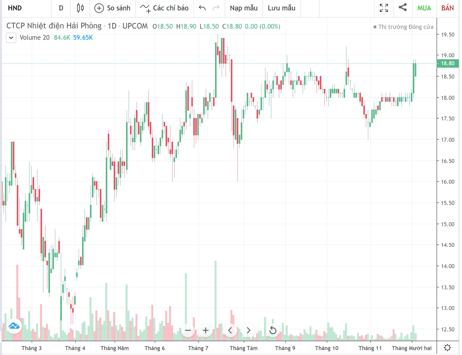 Cổ phiếu tâm điểm ngày 4/12: TCB, OIL, VCR, HND - Ảnh 5.