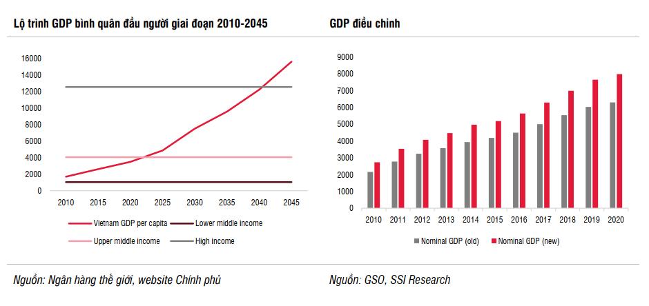 SSI Research: Kinh tế Việt Nam sẽ tăng tốc từ quý II/2021 nhờ 5 động lực chính - Ảnh 2.