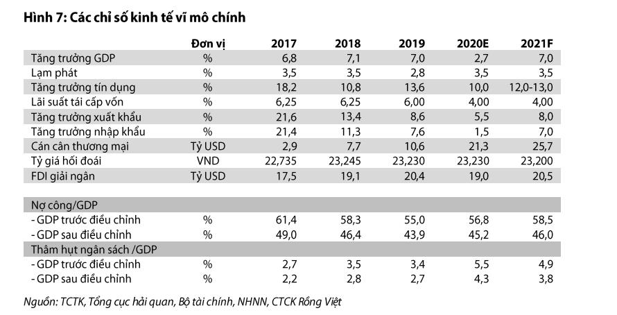 Hai rủi ro đối với tăng trưởng kinh tế Việt Nam 2021 - Ảnh 1.