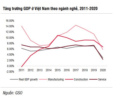 SSI Research: Kinh tế Việt Nam sẽ tăng tốc từ quý II/2021 nhờ 5 động lực chính - Ảnh 3.