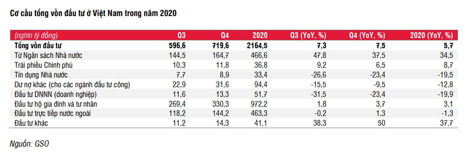SSI Research: Kinh tế Việt Nam sẽ tăng tốc từ quý II/2021 nhờ 5 động lực chính - Ảnh 4.