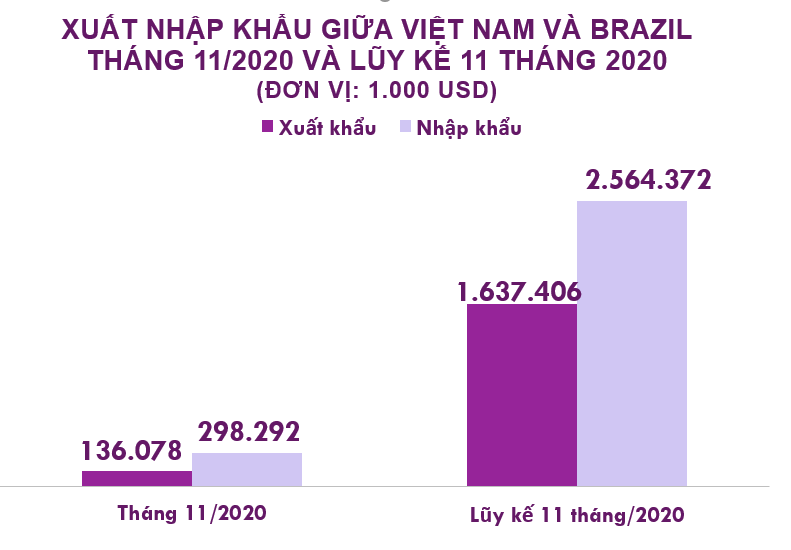 Xuất nhập khẩu Việt Nam và Brazil tháng 11/2020: Nhập khẩu chủ yếu ngô từ Brazil - Ảnh 2.