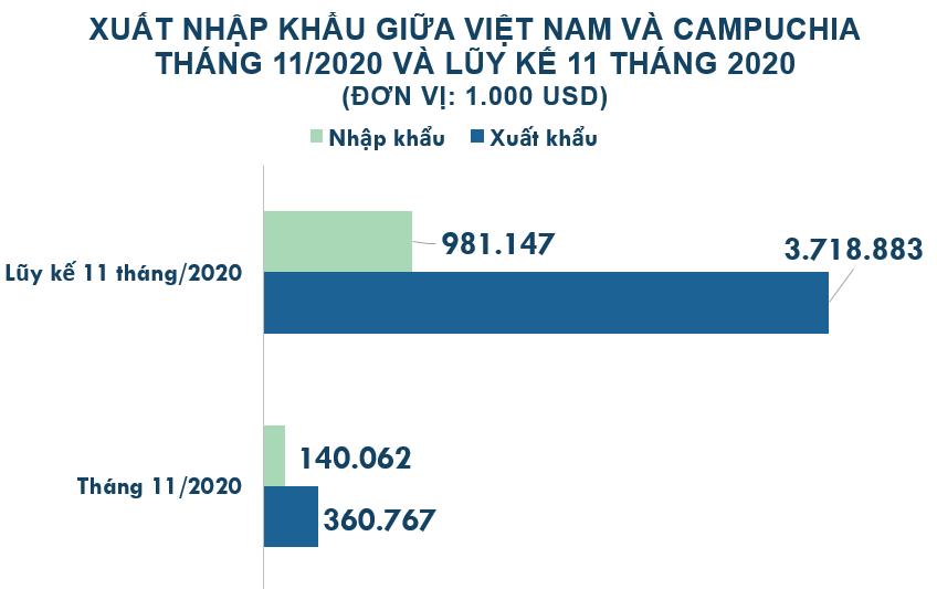 Xuất nhập khẩu Việt Nam và Campuchia tháng 11/2020: Xuất siêu 221 triệu USD - Ảnh 2.