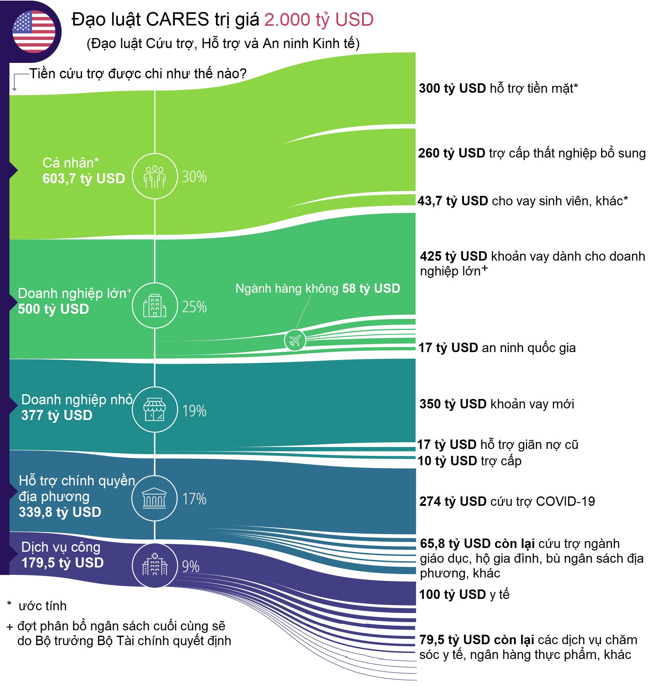 Năm 2020 thể hiện qua 20 biểu đồ - Ảnh 8.