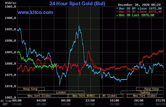 Dự báo giá vàng 31/12: Vàng sẽ tiếp tục duy trì đà tăng nhẹ? - Ảnh 2.