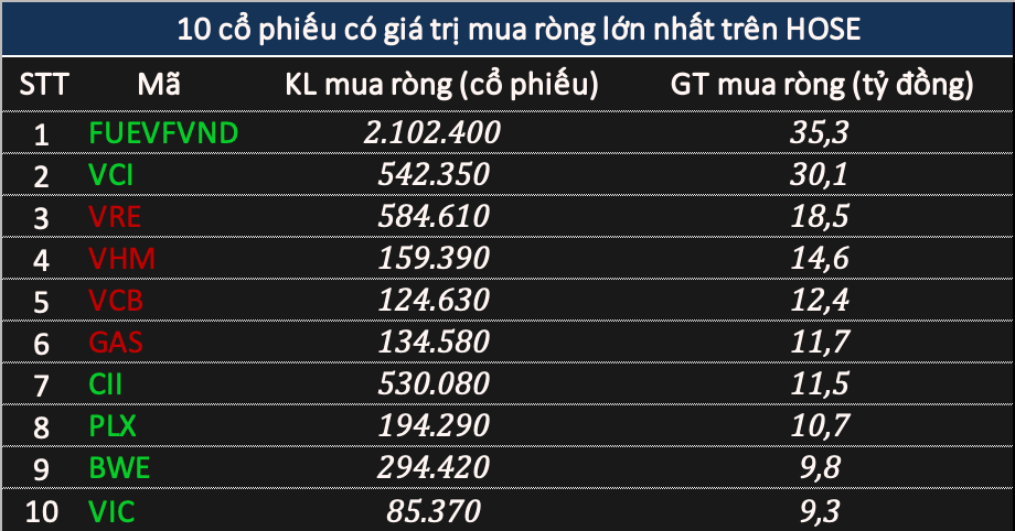 Phiên 30/12: Khối ngoại tiếp tục bán ròng gần 270 tỷ đồng khi thị trường rung lắc, tâm điểm HPG - Ảnh 2.