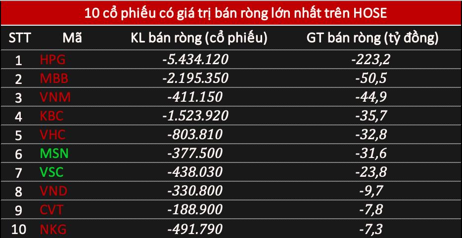 Phiên 30/12: Khối ngoại tiếp tục bán ròng gần 270 tỷ đồng khi thị trường rung lắc, tâm điểm HPG - Ảnh 1.