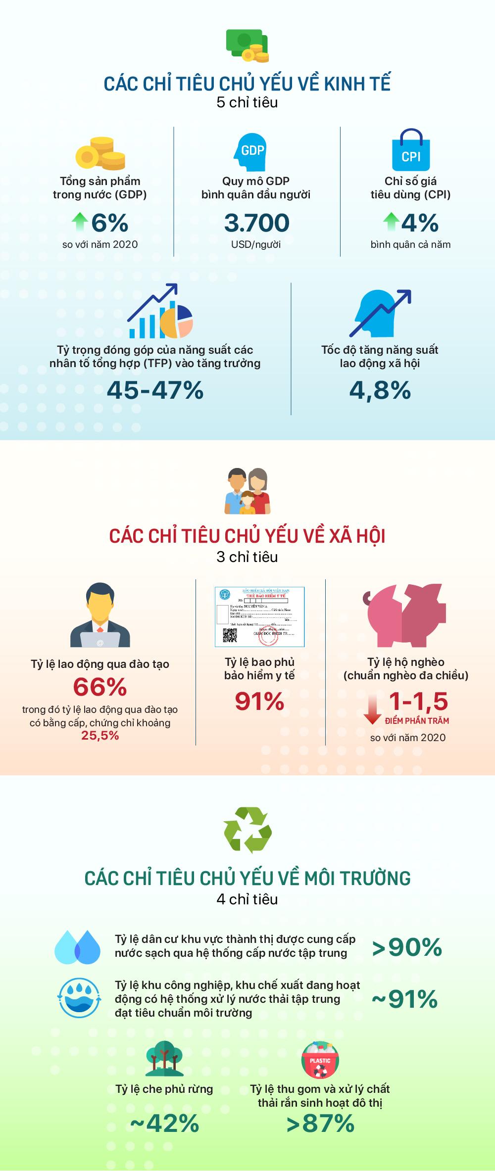 12 mục tiêu phát triển kinh tế xã hội của Việt Nam năm 2021 - Ảnh 1.