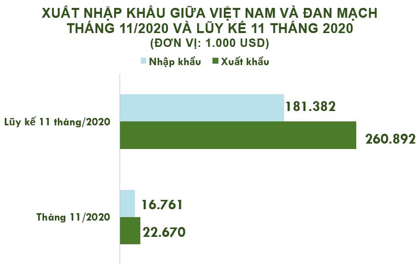Xuất nhập khẩu Việt Nam và Đan Mạch tháng 11/2020: Xuất khẩu cà phê tăng 113% - Ảnh 2.