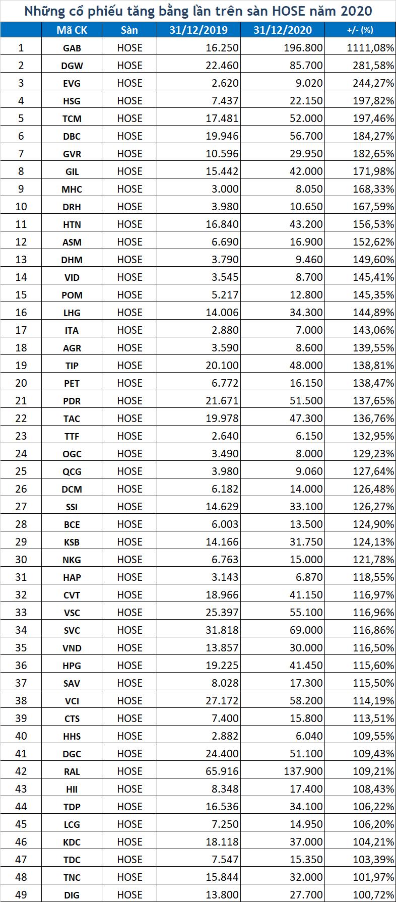 146 cổ phiếu giúp tài khoản bằng lần năm 2020: Kỷ lục tăng giá gấp 12 lần - Ảnh 1.