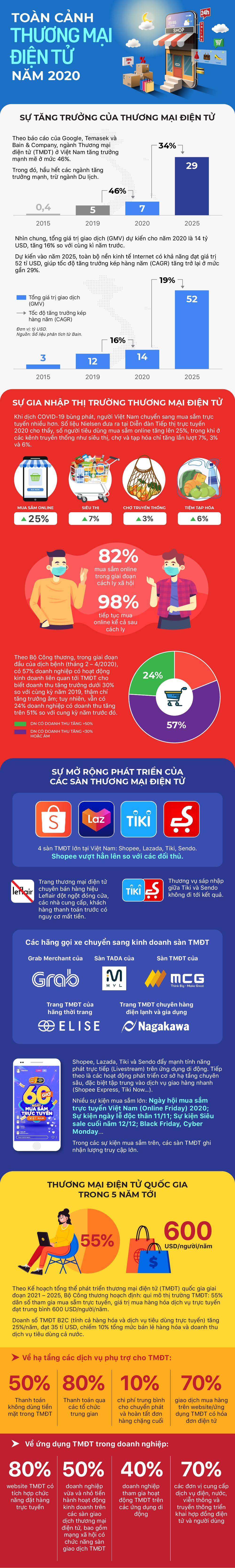 Toàn cảnh thương mại điện tử Việt Nam năm 2020 - Ảnh 1.