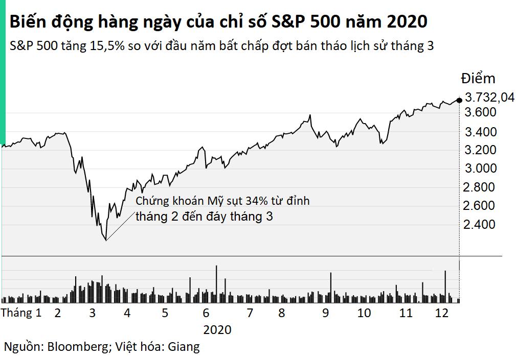 6 bài học đầu tư lớn nhất rút ra từ năm 2020 - Ảnh 1.