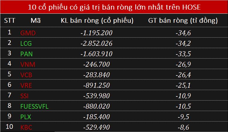 Khối ngoại bán ròng nhẹ hơn 43 tỉ đồng phiên cuối tuần - Ảnh 1.
