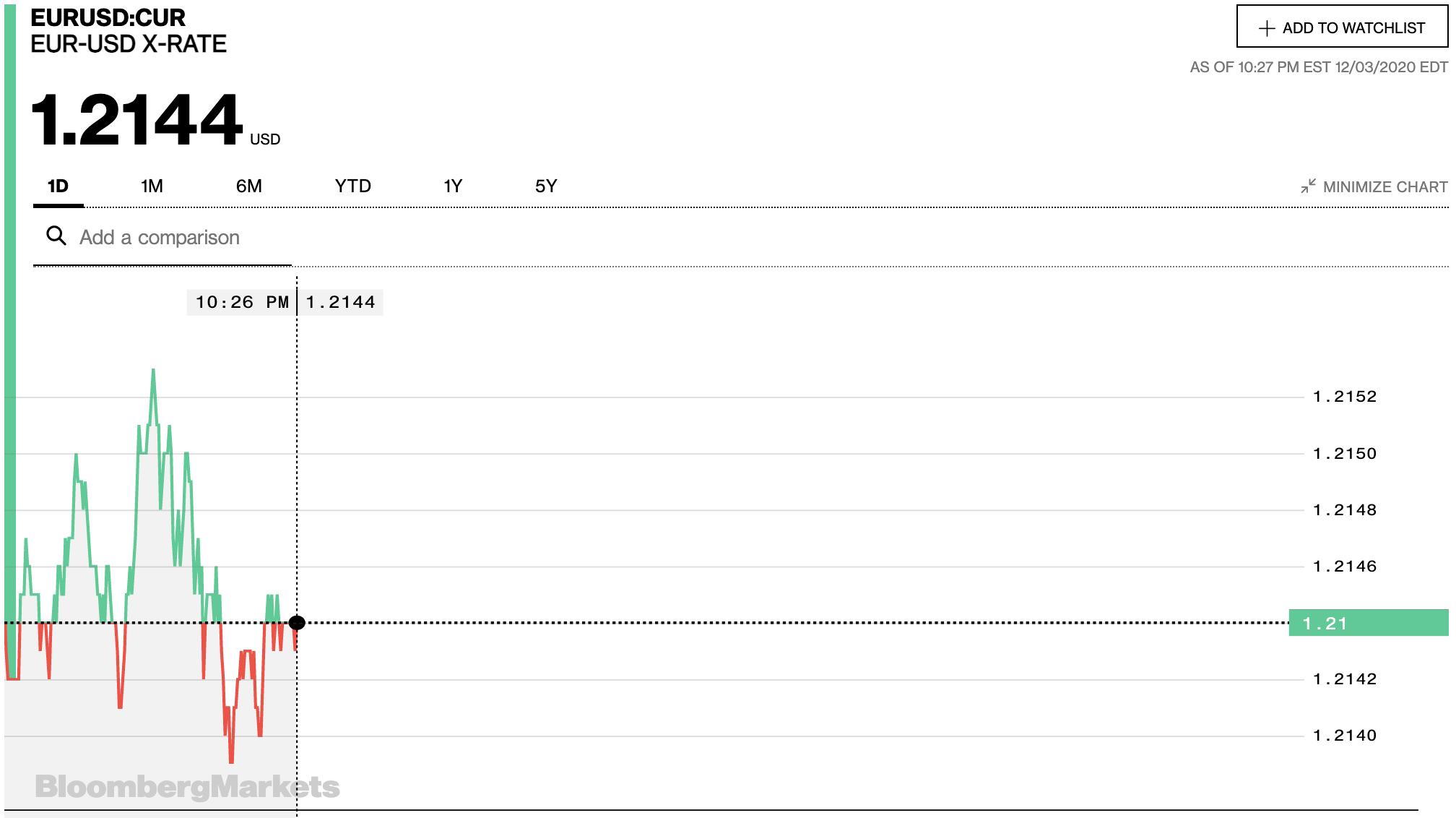 Tỷ giá euro hôm nay 4/12: Tiếp tục tăng đồng loạt tại các ngân hàng và thị trường chợ đen - Ảnh 2.