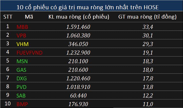 Khối ngoại bán ròng nhẹ hơn 43 tỉ đồng phiên cuối tuần - Ảnh 2.