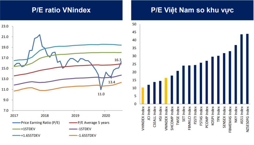 BSC: P/E của TTCK Việt Nam cao hơn trung bình 5 năm, VN-Index có thể điều chỉnh về 970 điểm - Ảnh 1.