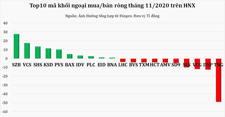 Tháng 11: Vốn ngoại giảm mạnh rút ròng, xả nghìn tỉ cổ phiếu MSN, HPG và HDB - Ảnh 2.