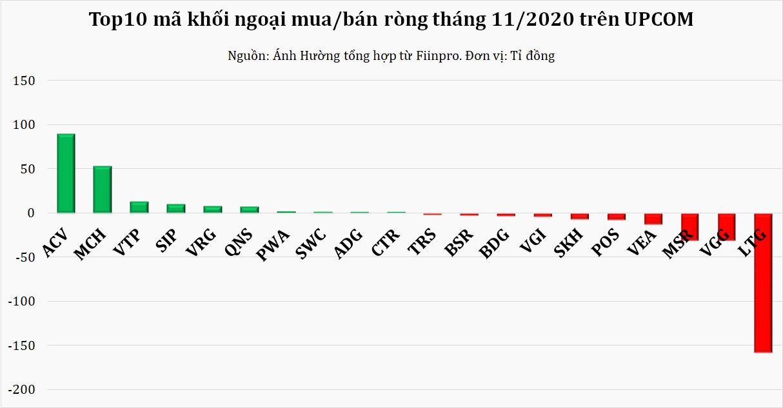 Tháng 11: Vốn ngoại giảm mạnh rút ròng, xả nghìn tỉ cổ phiếu MSN, HPG và HDB - Ảnh 3.