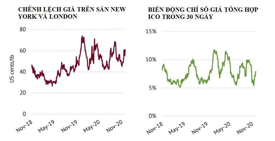 ICO: Chỉ số giá cà phê ICO tháng 11 tăng 3,6%                                      - Ảnh 3.