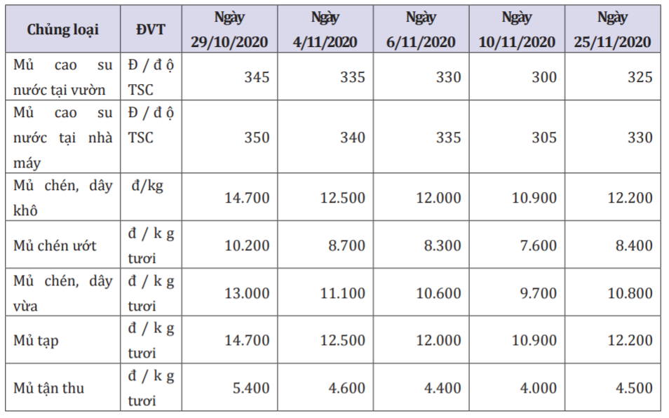 Giá cao su xuất khẩu tăng 15% trong tháng 11 - Ảnh 1.