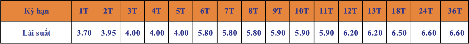 Lãi suất Ngân hàng SHB mới nhất tháng 12/2020 - Ảnh 3.