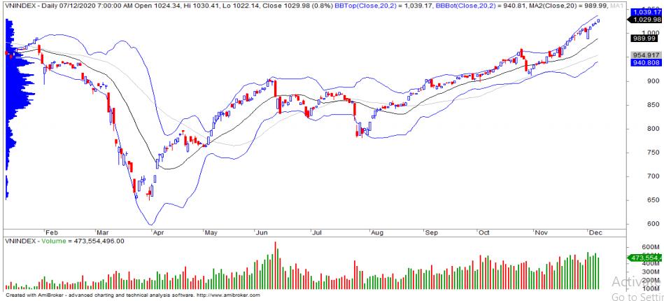 Nhận định thị trường chứng khoán ngày 8/12: Tiến vào vùng kháng cự mạnh 1.030 - 1.040 điểm - Ảnh 1.