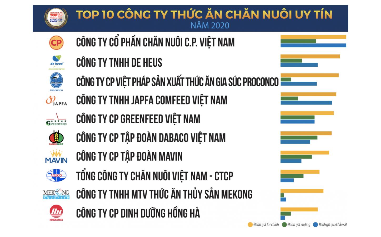 Doanh nghiệp ngoại chiếm 1/3 thị phần thức ăn chăn nuôi Việt Nam - Ảnh 1.