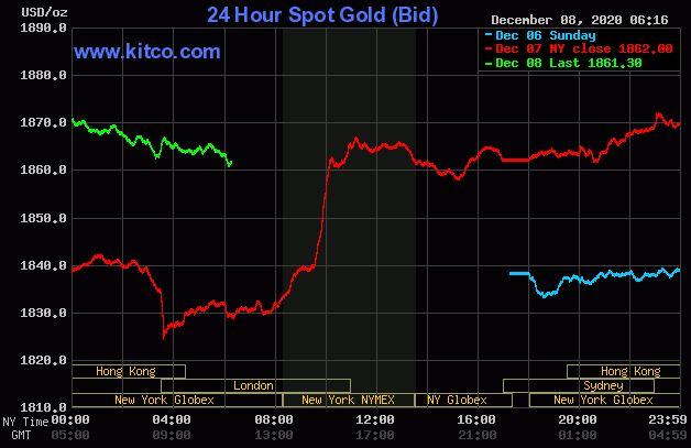 Dự báo giá vàng 9/12: Vàng có khả năng giảm trở lại? - Ảnh 2.