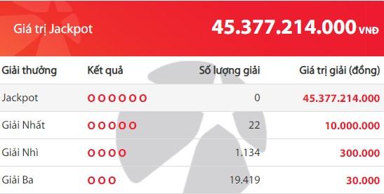 Kết quả Vietlott Mega 6/45 ngày 9/12: Jackpot gần 45,3 tỉ đồng tiếp tục vô chủ - Ảnh 2.