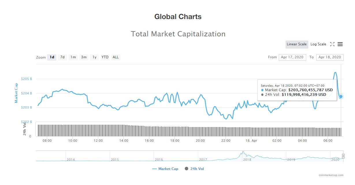 Tổng giá trị thị trường tiền kĩ thuật số ngày 18/4 (nguồn: CoinMarketCap)
