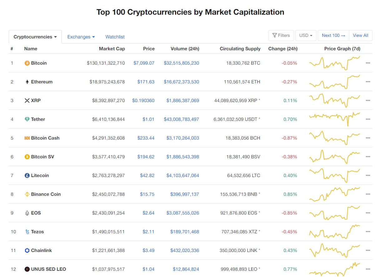 Nhóm 10 đồng tiền hàng đầu theo giá trị thị trường (nguồn: CoinMarketCap)
