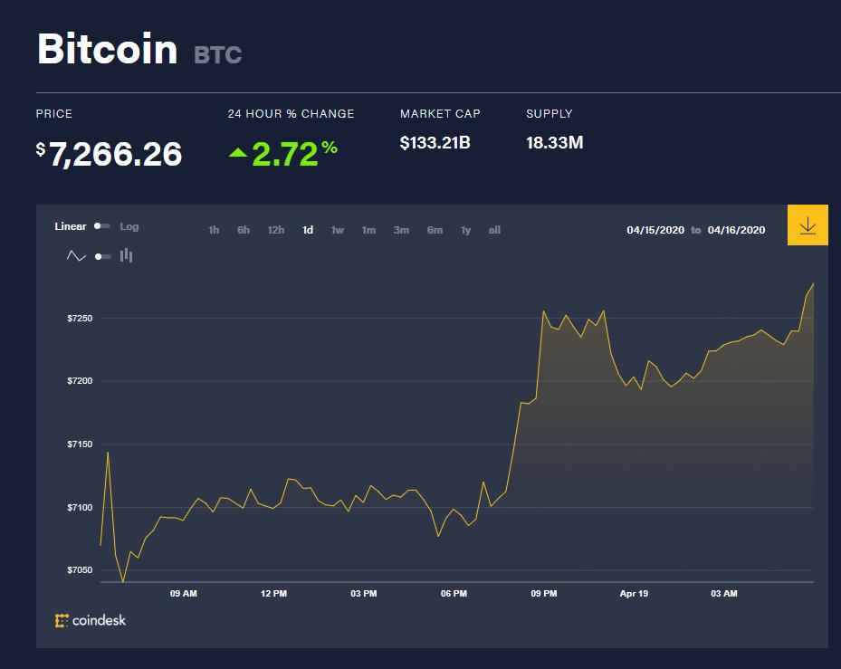 Chỉ số giá bitcoin hôm nay 19/4 (nguồn: CoinDesk)