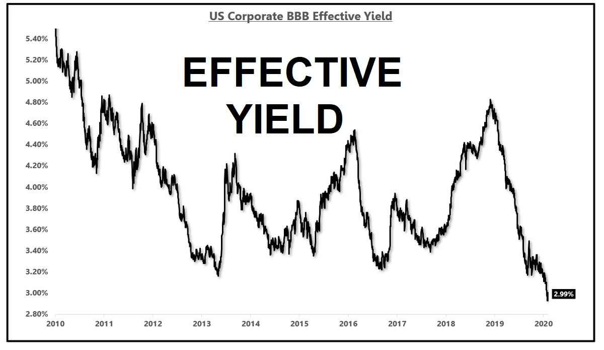 Lợi suất hiệu dụng (Effective Yield) là gì? Công thức tính Lợi suất hiệu dụng  - Ảnh 1.